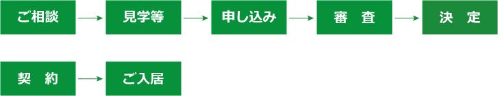 入居までの流れ図